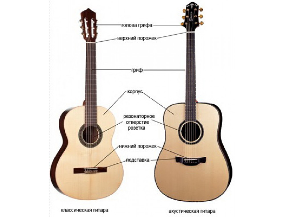 Устройство акустической гитары